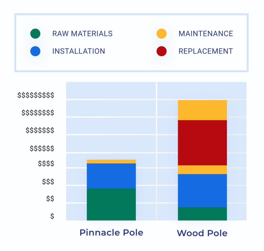 Pinnacle Pole Cost Comparison